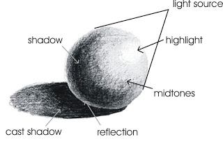 diagram of a sphere